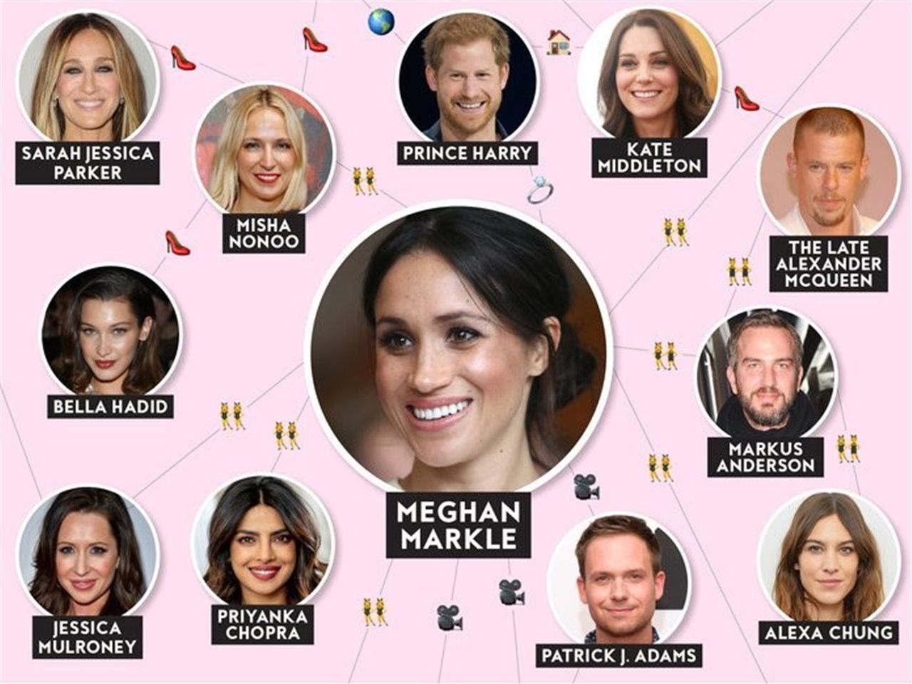 Las conexiones de amistad que tiene Meghan Markle con Hollywood ...